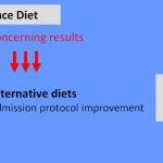 Alternative diets